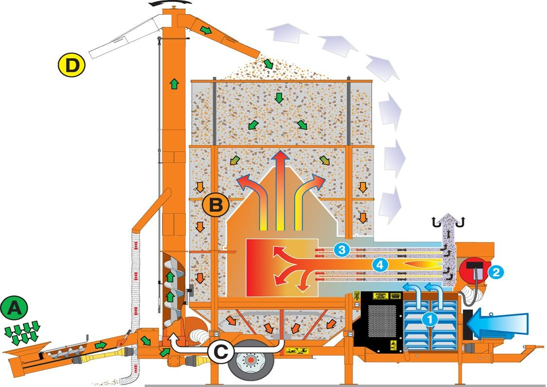Ryetec Agrex mobile grain cereal seed drier dryer flow diagram